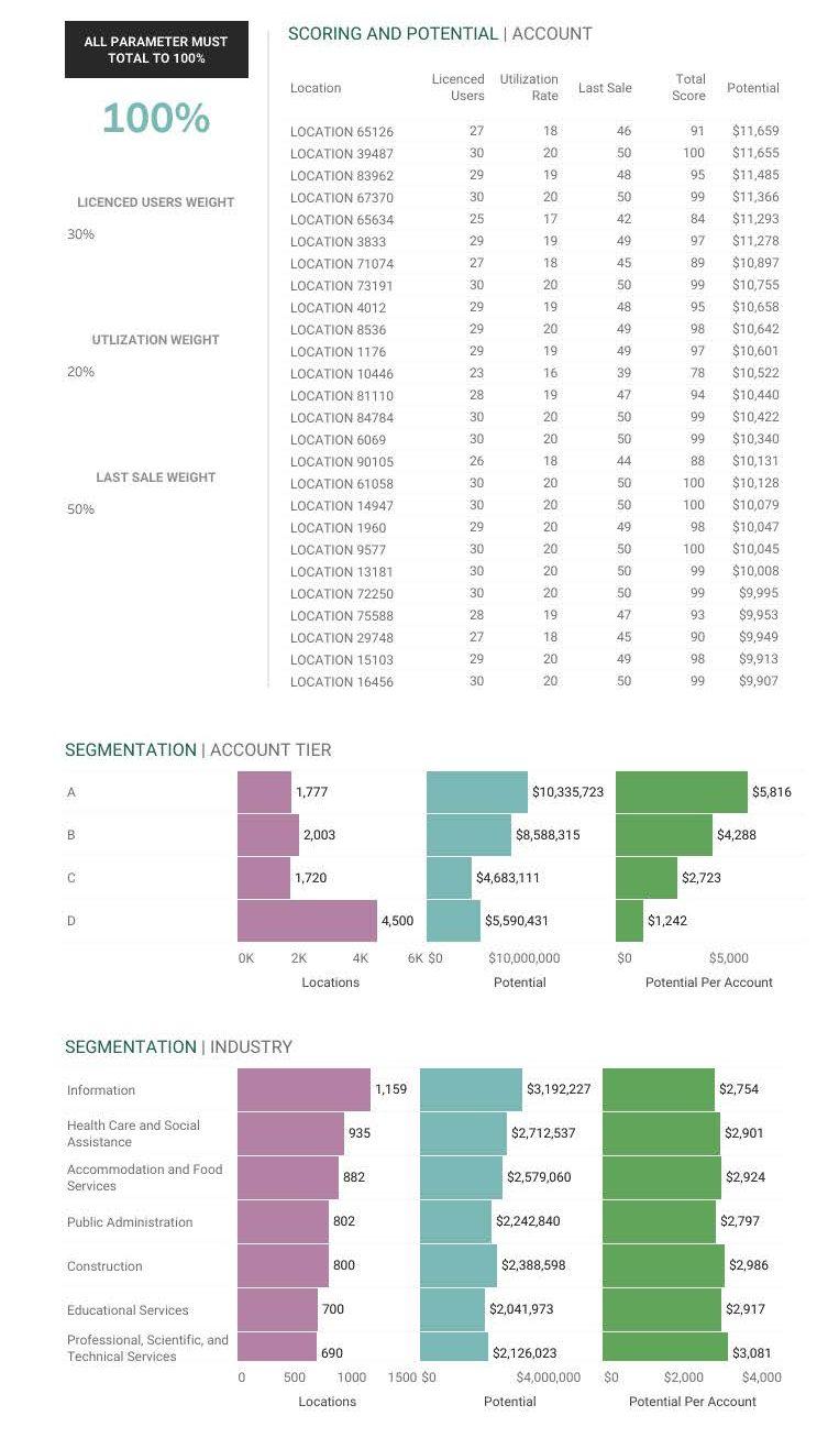 Account segmentation analysis