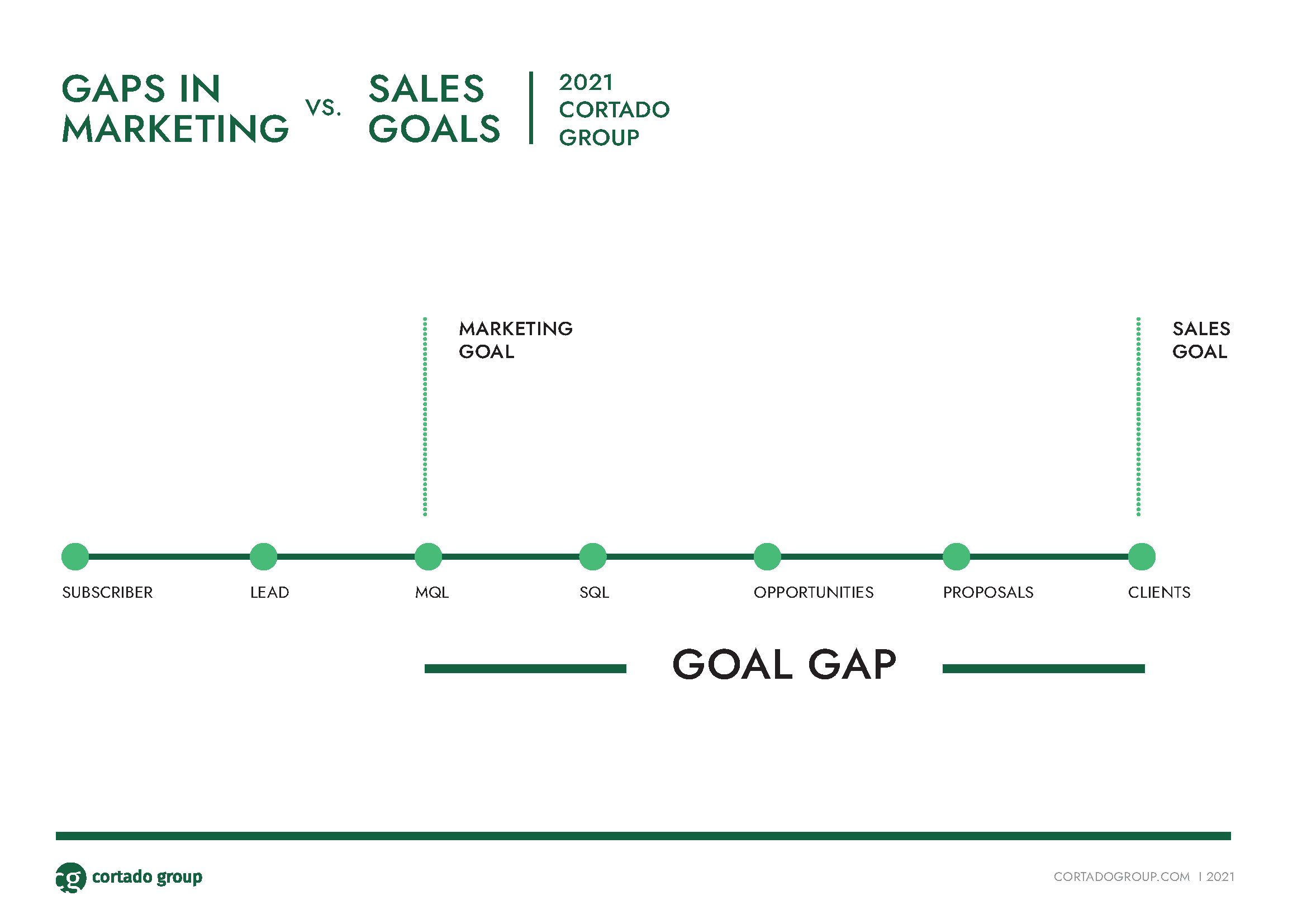 Sales and marketing excellence gaps