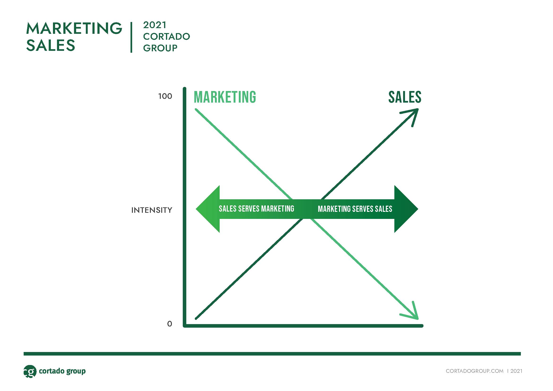Go-to-Market plan framework